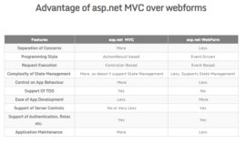 Advantage-aspnet-MVC-over-webforms